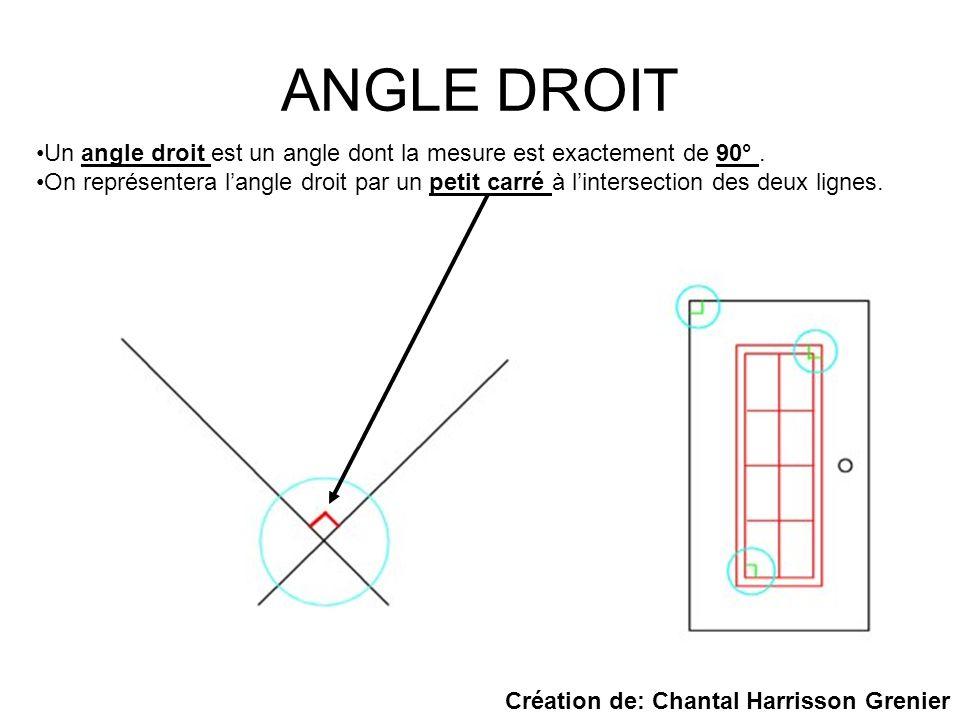 ANGLE DROIT Un angle droit est un angle dont la mesure est exactement de 90°. On représentera langle droit par un petit carré à lintersection des deux