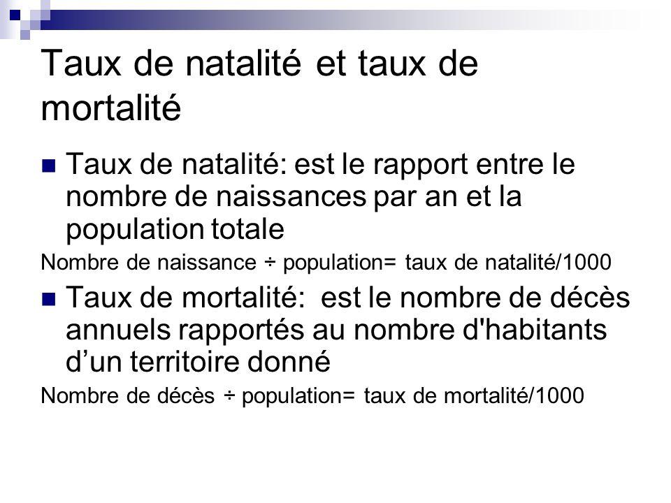 Exercice #5 Calculez le taux daccroissement naturel (Taux daccroissement naturel + migration nette= taux daccroissement dune population/1000)