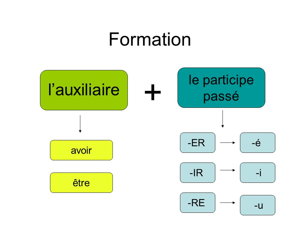 lauxiliaire ou avoir être use with the majority of verbs use with: 1- All reflexive verbs 2- 17 être verbs aka House verbs aka DR MRS VANDERTRAMPP