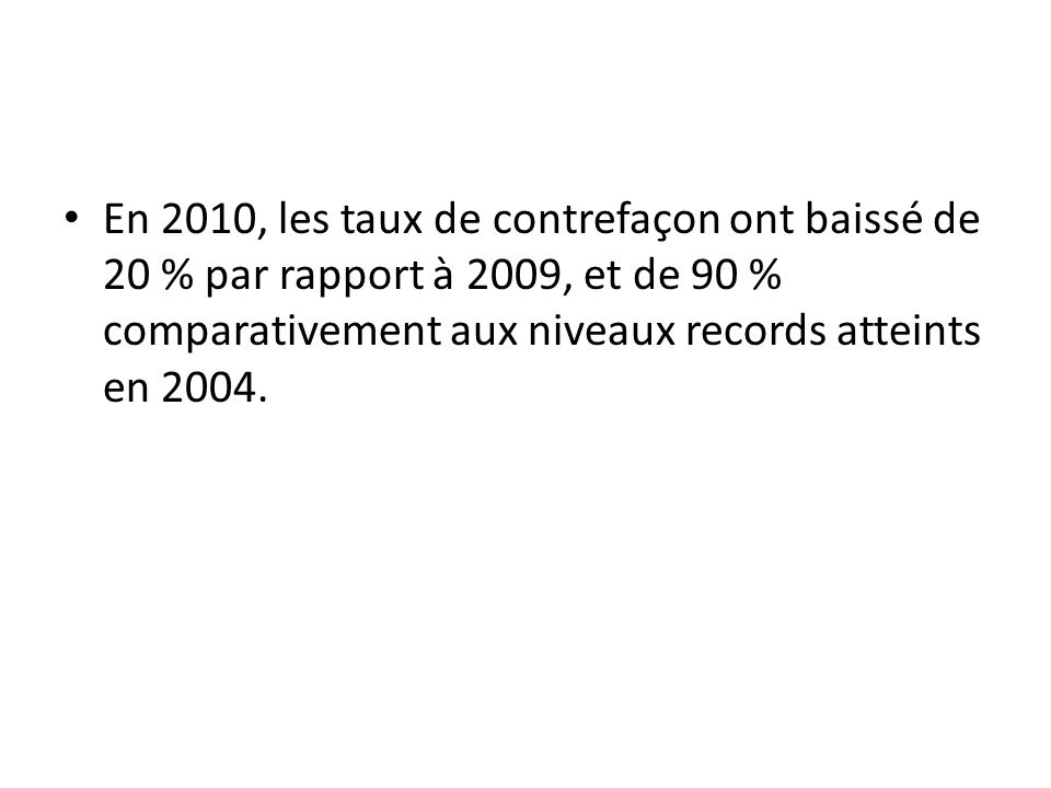 En 2010, les taux de contrefaçon ont baissé de 20 % par rapport à 2009, et de 90 % comparativement aux niveaux records atteints en 2004.