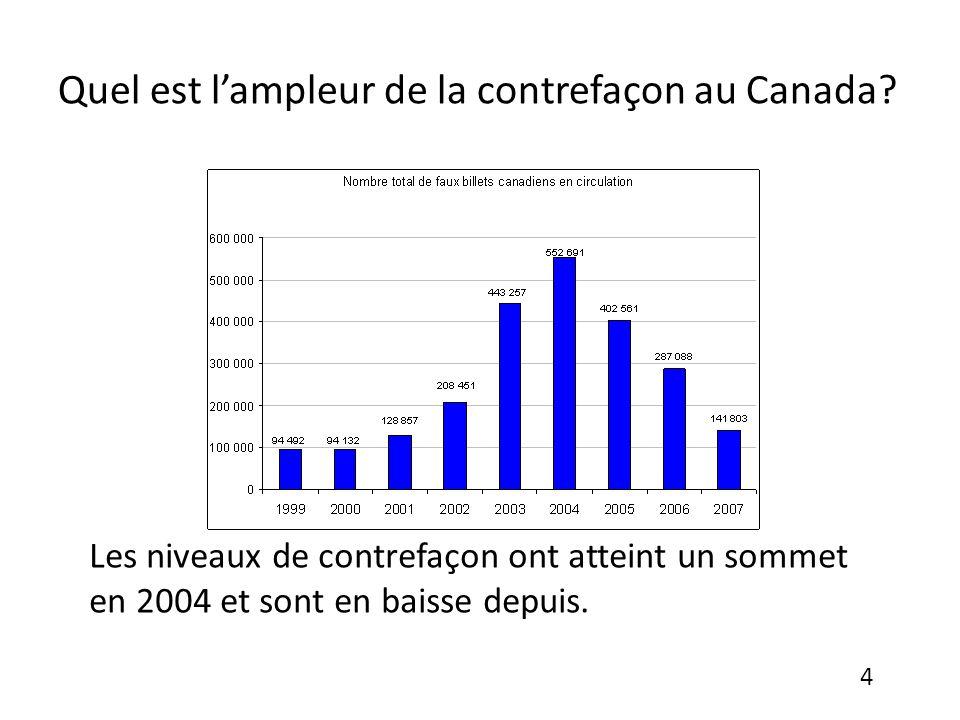 Quel est lampleur de la contrefaçon au Canada.