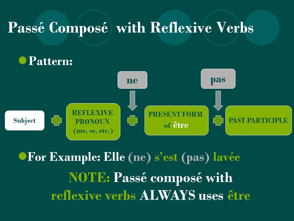 Passé Composé with Reflexive Verbs Pattern: PRESENT FORM of être PAST PARTICIPLE pas ne REFLEXIVE PRONOUN (me, se, etc.) NOTE: Passé composé with refl