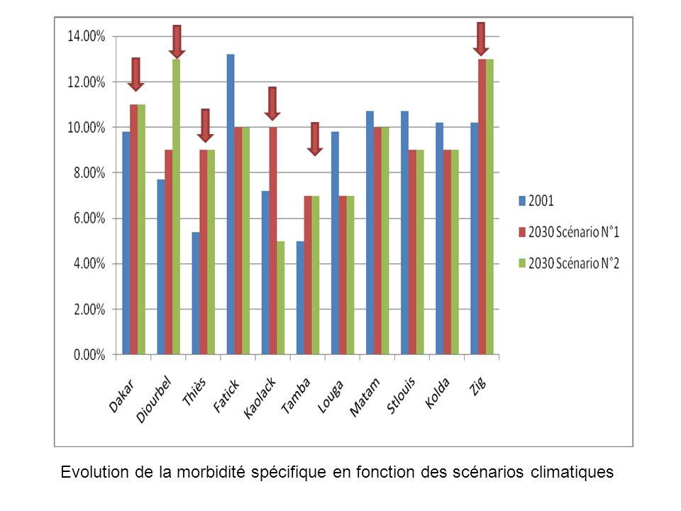 Evolution de la morbidité spécifique en fonction des scénarios climatiques
