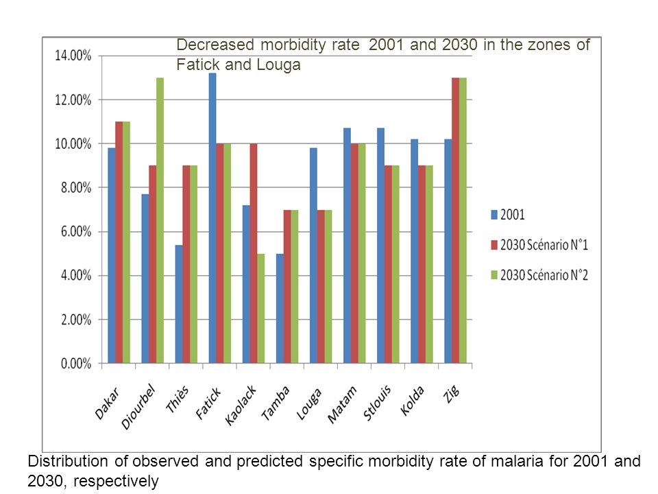Distribution of observed and predicted specific morbidity rate of malaria for 2001 and 2030, respectively Decreased morbidity rate 2001 and 2030 in the zones of Fatick and Louga