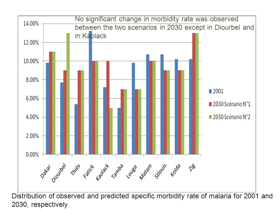 Distribution of observed and predicted specific morbidity rate of malaria for 2001 and 2030, respectively No significant change in morbidity rate was