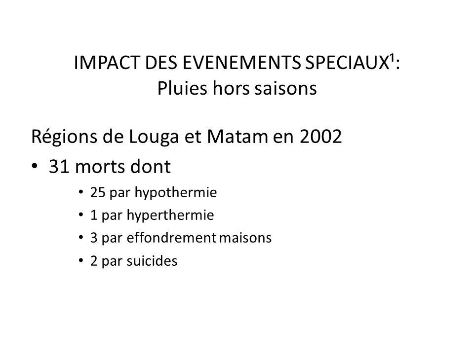 IMPACT DES EVENEMENTS SPECIAUX¹: Pluies hors saisons Régions de Louga et Matam en 2002 31 morts dont 25 par hypothermie 1 par hyperthermie 3 par effon