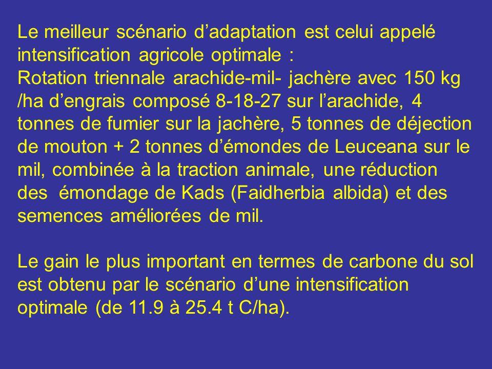 Le meilleur scénario dadaptation est celui appelé intensification agricole optimale : Rotation triennale arachide-mil- jachère avec 150 kg /ha dengrai