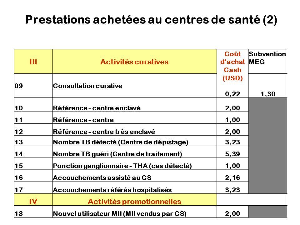 Prestations achetées au centres de santé (2) IIIActivités curatives Coût d achat Cash (USD) 0,22 Subvention MEG 09Consultation curative 1,30 10Référence - centre enclavé2,00 11Référence - centre1,00 12Référence - centre très enclavé2,00 13Nombre TB détecté (Centre de dépistage)3,23 14Nombre TB guéri (Centre de traitement)5,39 15Ponction ganglionnaire - THA (cas détecté)1,00 16Accouchements assisté au CS2,16 17Accouchements référés hospitalisés3,23 IVActivités promotionnelles 18Nouvel utilisateur MII (MII vendus par CS)2,00