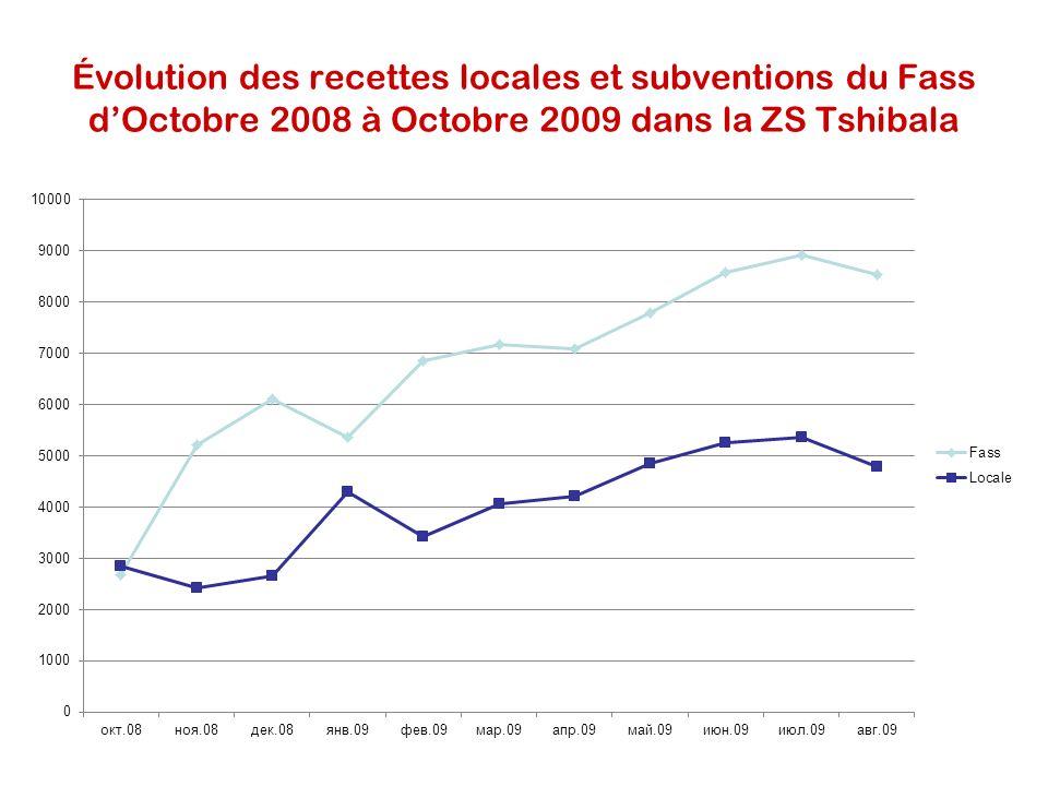 Évolution des recettes locales et subventions du Fass dOctobre 2008 à Octobre 2009 dans la ZS Tshibala