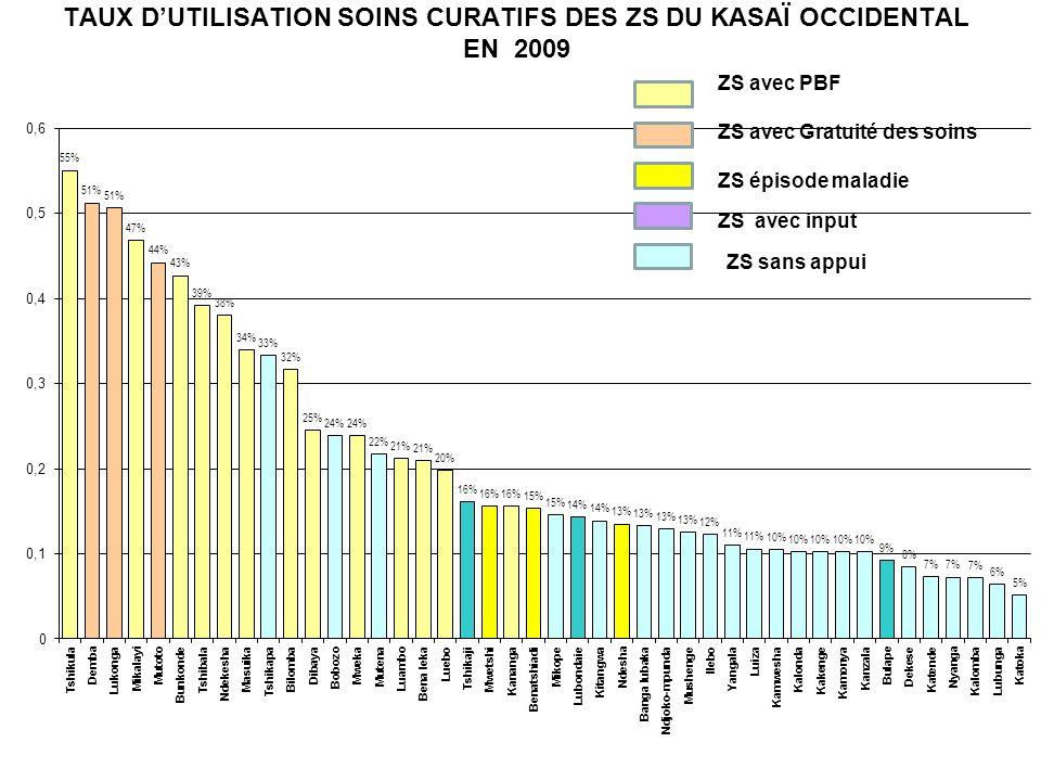 TAUX DUTILISATION SOINS CURATIFS DES ZS DU KASAÏ OCCIDENTAL EN 2009 ZS avec PBF ZS avec Gratuité des soins ZS épisode maladie ZS avec input
