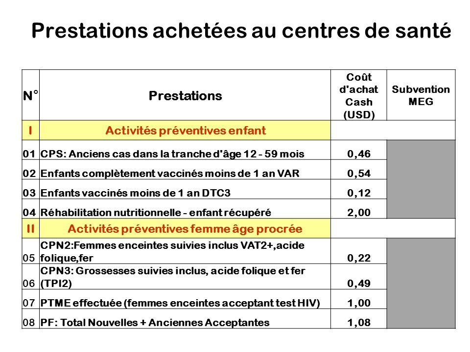 Prestations achetées au centres de santé N°Prestations Coût d achat Cash (USD) Subvention MEG IActivités préventives enfant 01CPS: Anciens cas dans la tranche d âge 12 - 59 mois0,46 02Enfants complètement vaccinés moins de 1 an VAR0,54 03Enfants vaccinés moins de 1 an DTC30,12 04Réhabilitation nutritionnelle - enfant récupéré2,00 IIActivités préventives femme âge procrée 05 CPN2:Femmes enceintes suivies inclus VAT2+,acide folique,fer0,22 06 CPN3: Grossesses suivies inclus, acide folique et fer (TPI2)0,49 07PTME effectuée (femmes enceintes acceptant test HIV)1,00 08PF: Total Nouvelles + Anciennes Acceptantes1,08