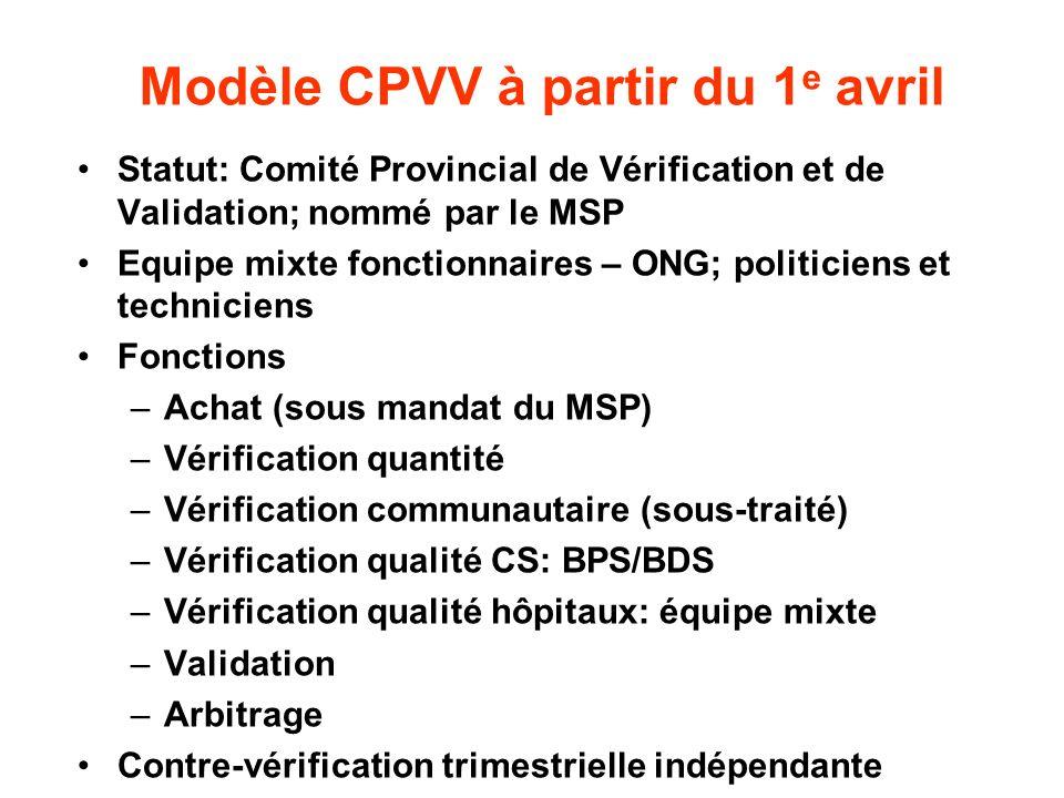 Modèle CPVV à partir du 1 e avril Statut: Comité Provincial de Vérification et de Validation; nommé par le MSP Equipe mixte fonctionnaires – ONG; poli