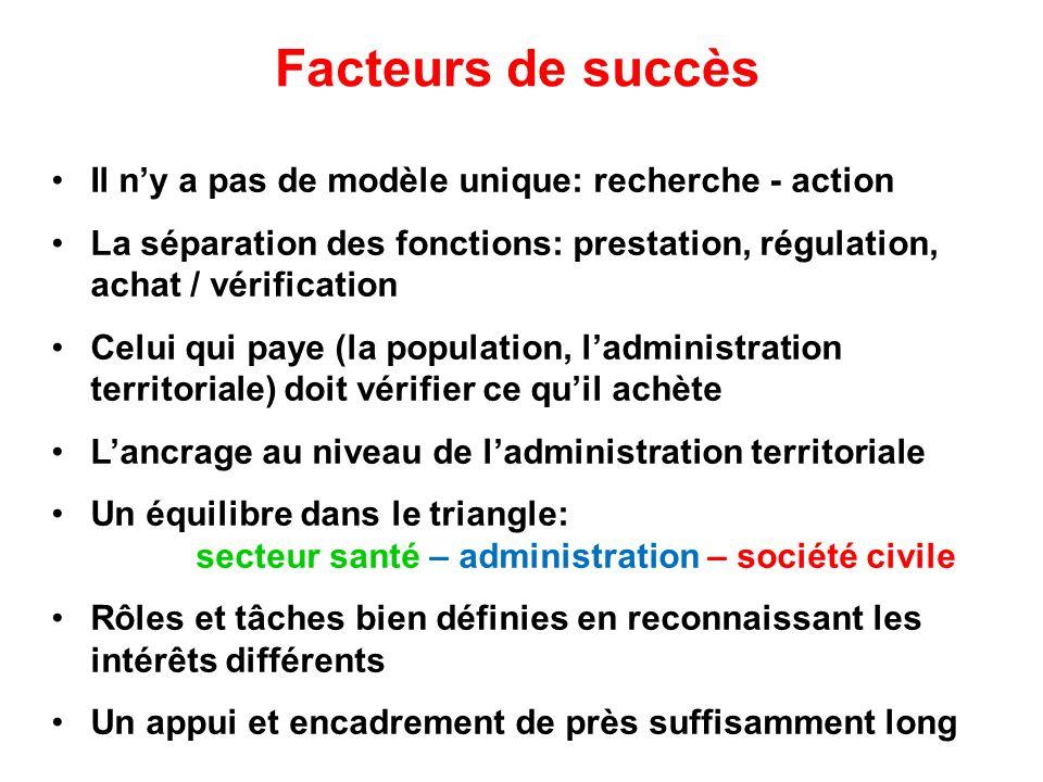 Facteurs de succès Il ny a pas de modèle unique: recherche - action La séparation des fonctions: prestation, régulation, achat / vérification Celui qu