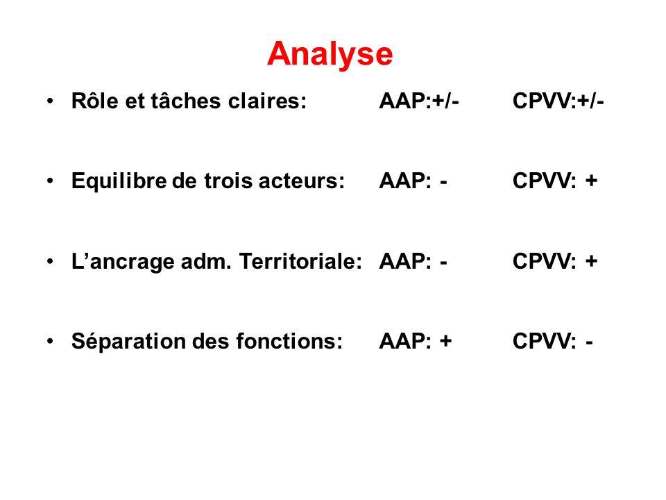 Analyse Rôle et tâches claires:AAP:+/-CPVV:+/- Equilibre de trois acteurs:AAP: -CPVV: + Lancrage adm. Territoriale:AAP: -CPVV: + Séparation des foncti