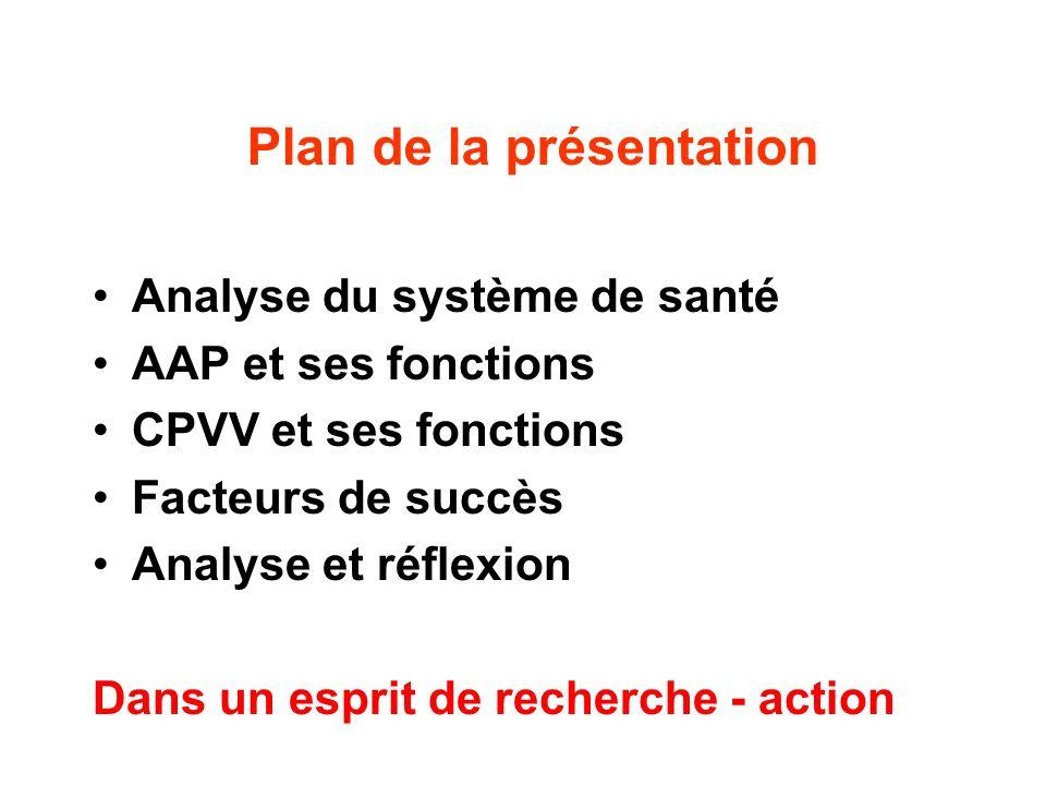 Plan de la présentation Analyse du système de santé AAP et ses fonctions CPVV et ses fonctions Facteurs de succès Analyse et réflexion Dans un esprit