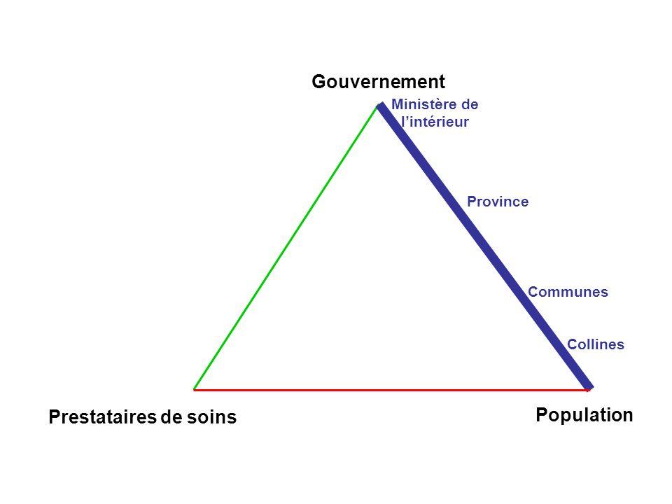 Prestataires de soins Population Ministère de lintérieur Province Communes Collines Gouvernement
