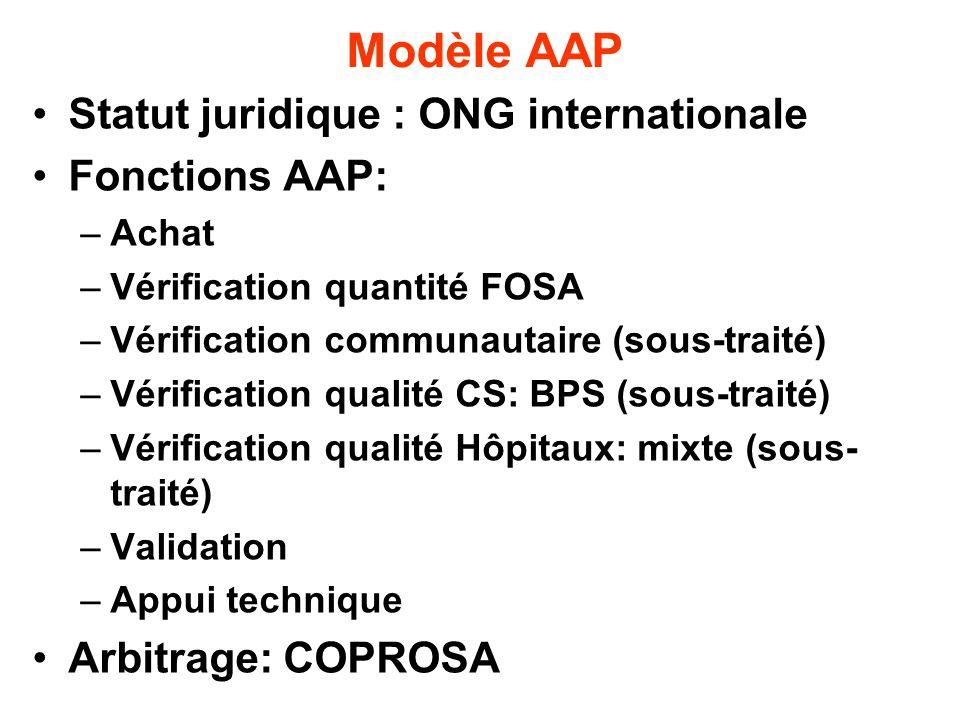 Modèle AAP Statut juridique : ONG internationale Fonctions AAP: –Achat –Vérification quantité FOSA –Vérification communautaire (sous-traité) –Vérifica