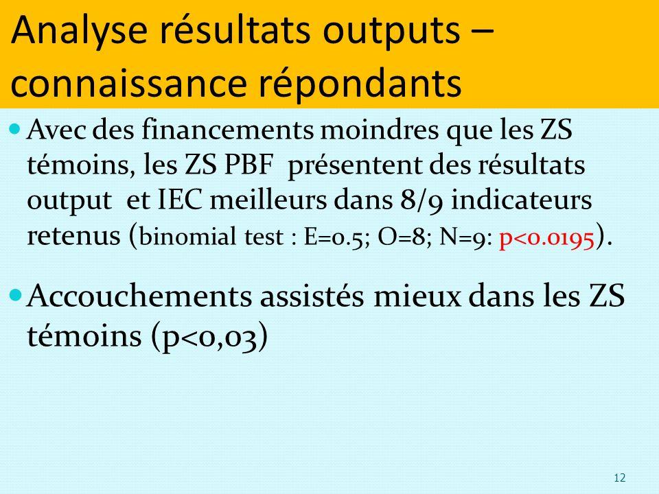Analyse résultats outputs – connaissance répondants Avec des financements moindres que les ZS témoins, les ZS PBF présentent des résultats output et IEC meilleurs dans 8/9 indicateurs retenus ( binomial test : E=0.5; O=8; N=9: p<0.0195 ).