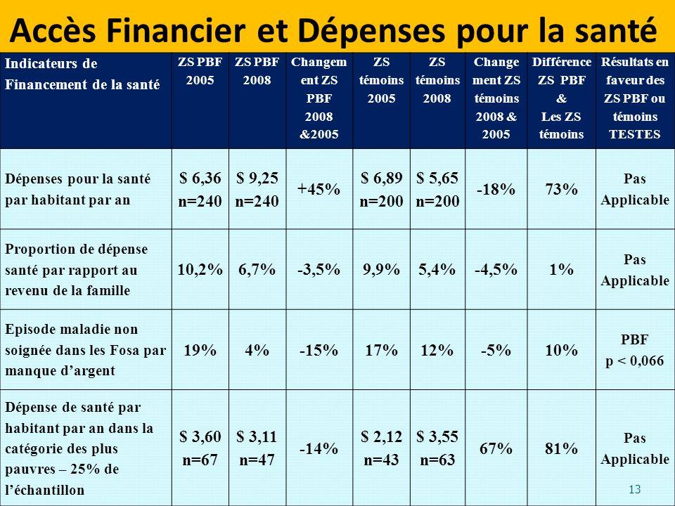 Accès Financier et Dépenses pour la santé. 13 Indicateurs de Financement de la santé ZS PBF 2005 ZS PBF 2008 Changem ent ZS PBF 2008 &2005 ZS témoins