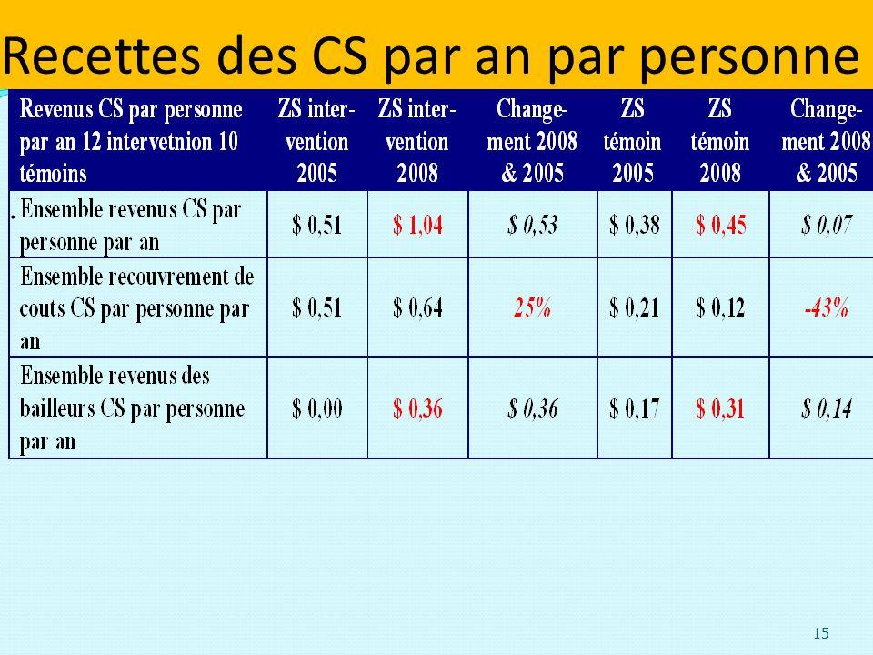 Recettes des CS par an par personne. 15