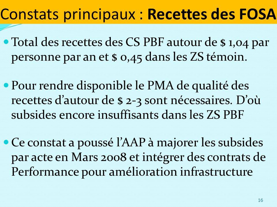 Constats principaux : Recettes des FOSA Total des recettes des CS PBF autour de $ 1,04 par personne par an et $ 0,45 dans les ZS témoin.