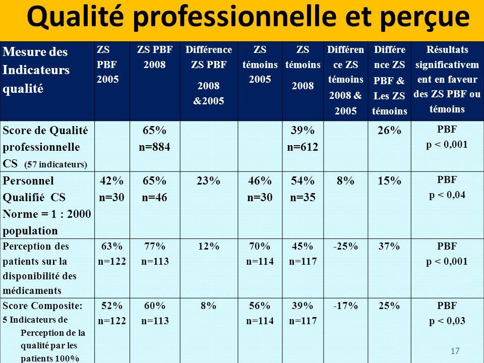 Qualité professionnelle et perçue. 17 Mesure des Indicateurs qualité ZS PBF 2005 ZS PBF 2008 Différence ZS PBF 2008 &2005 ZS témoins 2005 ZS témoins 2