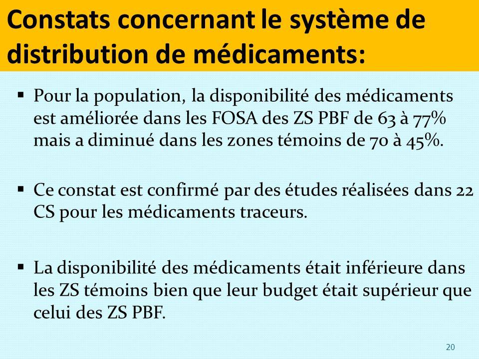 Constats concernant le système de distribution de médicaments: Pour la population, la disponibilité des médicaments est améliorée dans les FOSA des ZS PBF de 63 à 77% mais a diminué dans les zones témoins de 70 à 45%.