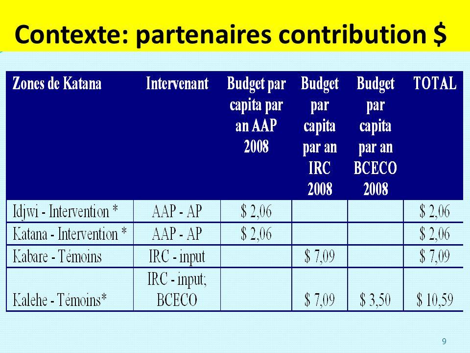 Contexte: partenaires contribution $. 9