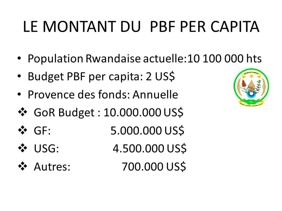 LE MONTANT DU PBF PER CAPITA Population Rwandaise actuelle:10 100 000 hts Budget PBF per capita: 2 US$ Provence des fonds: Annuelle GoR Budget : 10.00