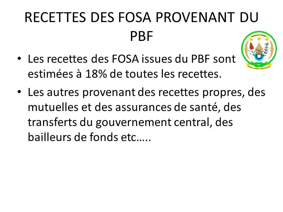 RECETTES DES FOSA PROVENANT DU PBF Les recettes des FOSA issues du PBF sont estimées à 18% de toutes les recettes. Les autres provenant des recettes p