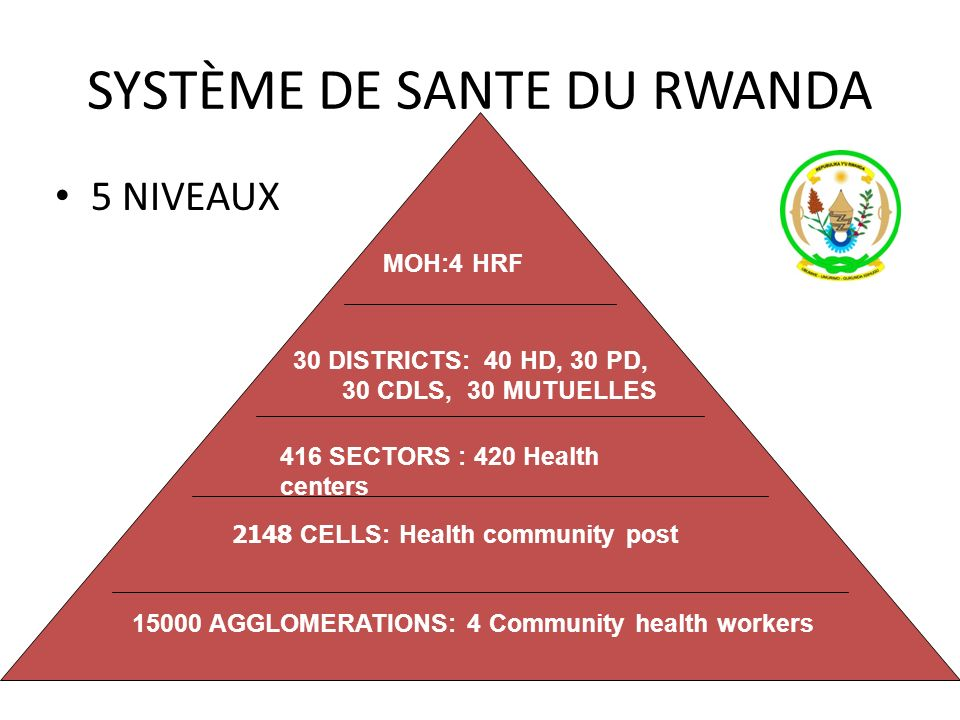 SYSTÈME DE SANTE DU RWANDA 5 NIVEAUX 59th Session of the RC for Africa MOH:4 HRF 30 DISTRICTS: 40 HD, 30 PD, 30 CDLS, 30 MUTUELLES 416 SECTORS : 420 H