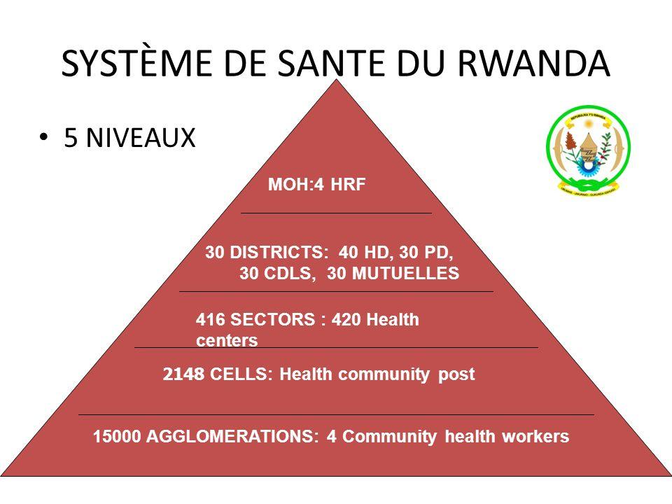 LE MONTANT DU PBF PER CAPITA Population Rwandaise actuelle:10 100 000 hts Budget PBF per capita: 2 US$ Provence des fonds: Annuelle GoR Budget : 10.000.000 US$ GF: 5.000.000 US$ USG: 4.500.000 US$ Autres: 700.000 US$
