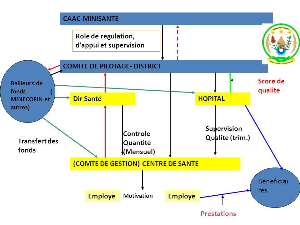 CAAC-MINISANTE Role de regulation, dappui et supervision COMITE DE PILOTAGE- DISTRICT HOPITAL Bailleurs de fonds ( MINECOFIN et autres) (COMTE DE GEST
