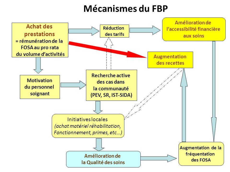 Mécanismes du FBP Motivation du personnel soignant Achat des prestations = rémunération de la FOSA au pro rata du volume dactivités Recherche active d