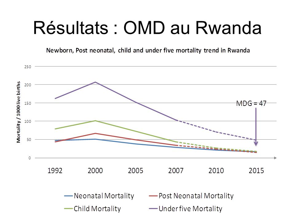 Résultats : OMD au Rwanda