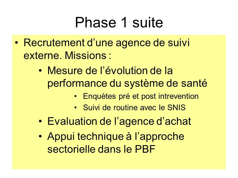 Phase 1 suite Recrutement dune agence de suivi externe. Missions : Mesure de lévolution de la performance du système de santé Enquètes pré et post int