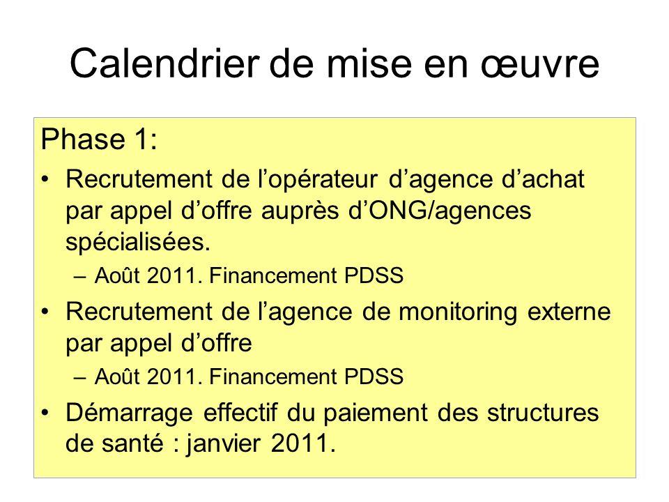 Calendrier de mise en œuvre Phase 1: Recrutement de lopérateur dagence dachat par appel doffre auprès dONG/agences spécialisées. –Août 2011. Financeme