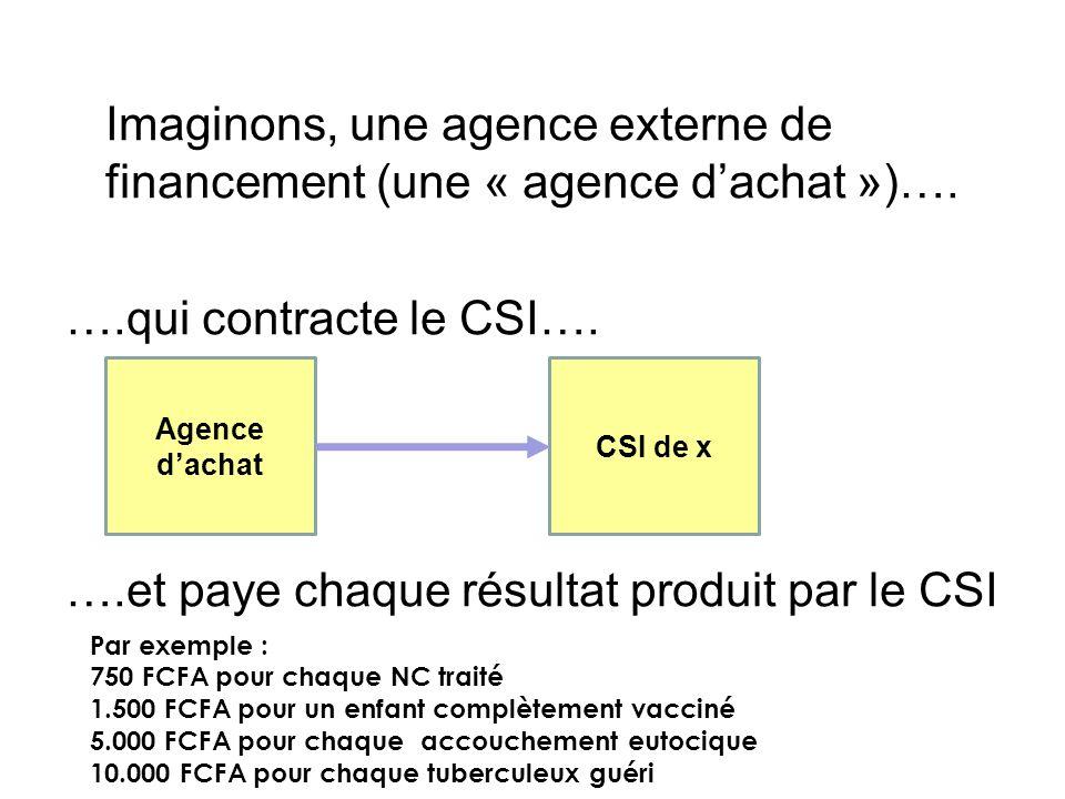 Imaginons, une agence externe de financement (une « agence dachat »)…. ….qui contracte le CSI…. ….et paye chaque résultat produit par le CSI Agence da
