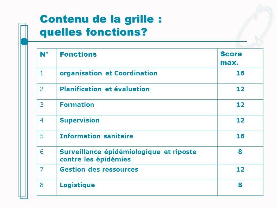 Contenu de la grille : quelles fonctions? N°FonctionsScore max. 1organisation et Coordination16 2Planification et évaluation12 3Formation12 4Supervisi