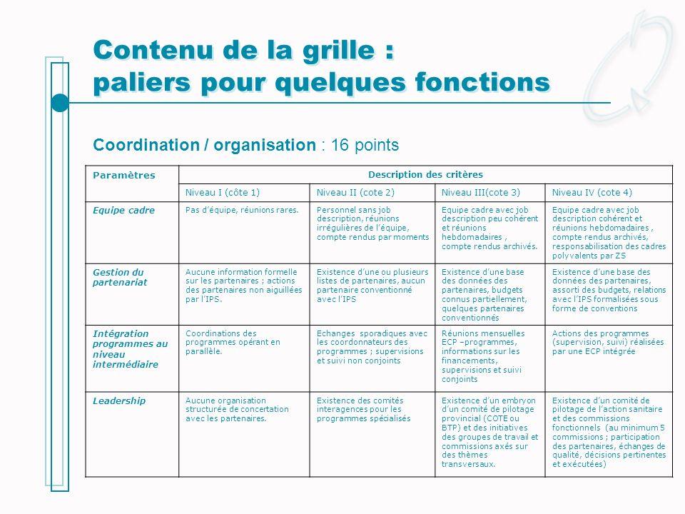 Contenu de la grille : paliers pour quelques fonctions Paramètres Description des critères Niveau I (côte 1)Niveau II (cote 2)Niveau III(cote 3)Niveau