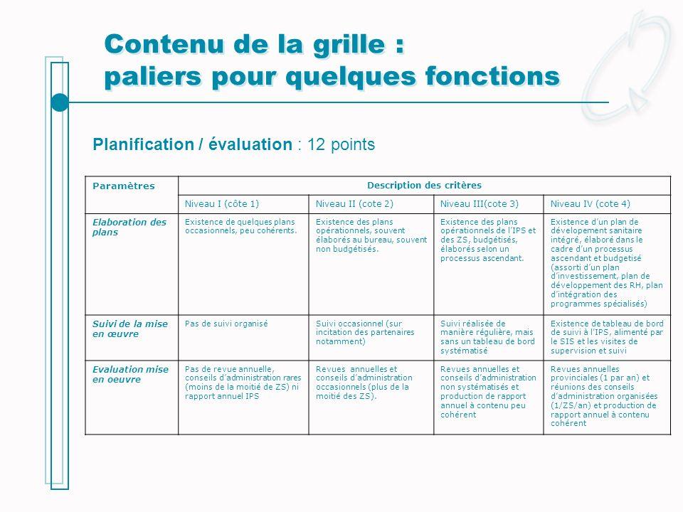 Paramètres Description des critères Niveau I (côte 1)Niveau II (cote 2)Niveau III(cote 3)Niveau IV (cote 4) Elaboration des plans Existence de quelque