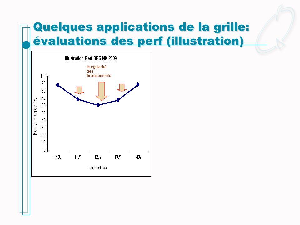 Quelques applications de la grille: évaluations des perf (illustration) Irrégularité des financements