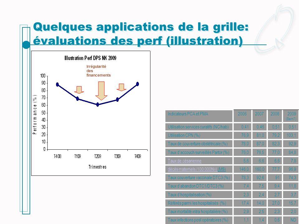 Quelques applications de la grille: évaluations des perf (illustration) Irrégularité des financements Indicateurs PCA et PMA2006200720082009 (Sem1) Ut