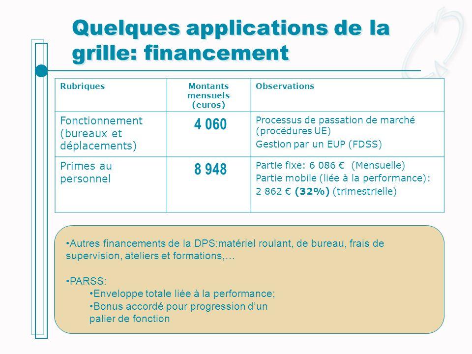 Quelques applications de la grille: financement RubriquesMontants mensuels (euros) Observations Fonctionnement (bureaux et déplacements) 4 060 Process