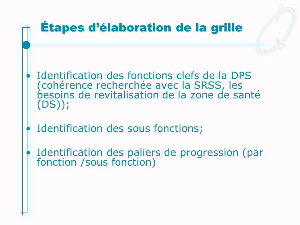 Étapes délaboration de la grille Identification des fonctions clefs de la DPS (cohérence recherchée avec la SRSS, les besoins de revitalisation de la