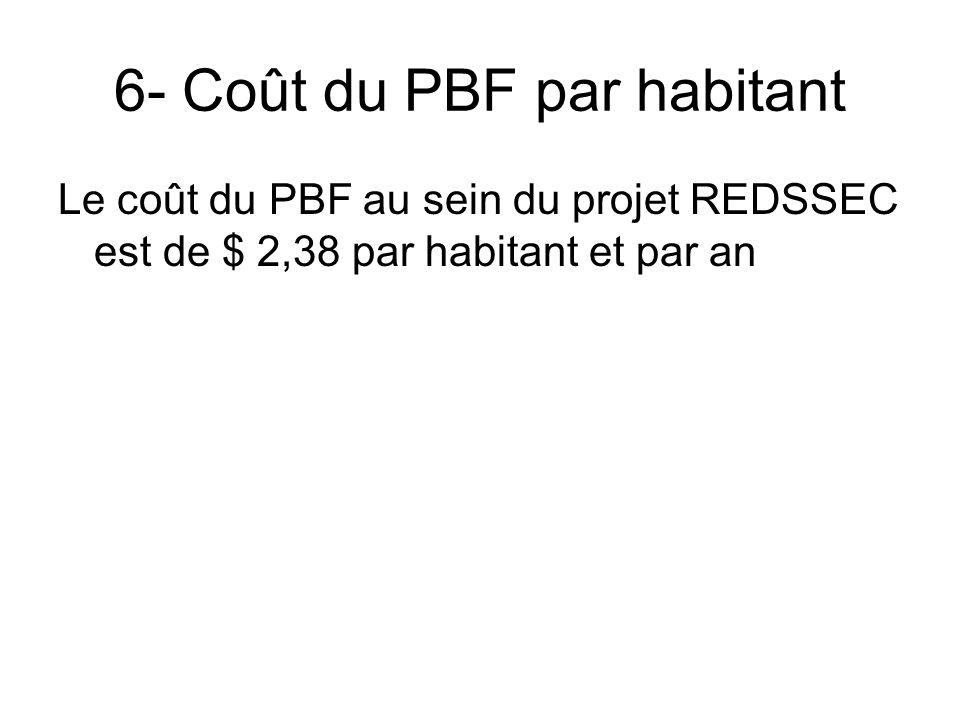 6- Coût du PBF par habitant Le coût du PBF au sein du projet REDSSEC est de $ 2,38 par habitant et par an