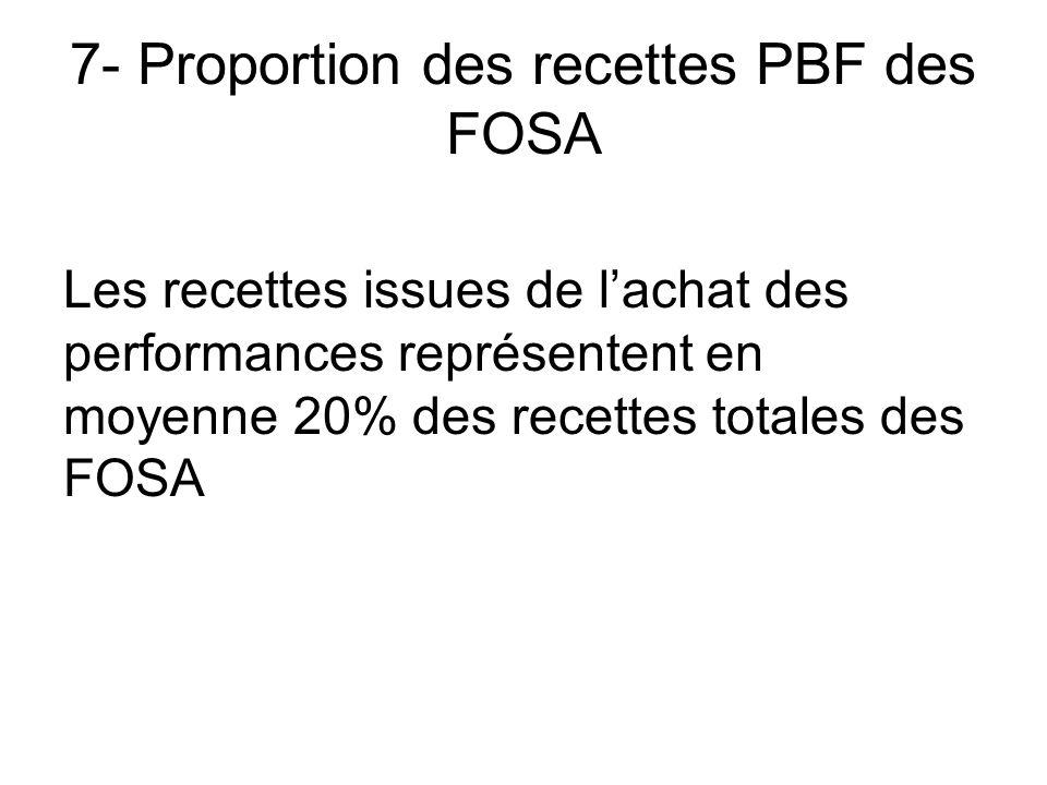 7- Proportion des recettes PBF des FOSA Les recettes issues de lachat des performances représentent en moyenne 20% des recettes totales des FOSA