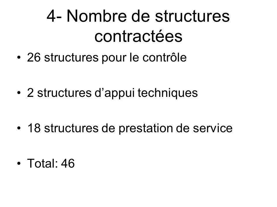 4- Nombre de structures contractées 26 structures pour le contrôle 2 structures dappui techniques 18 structures de prestation de service Total: 46