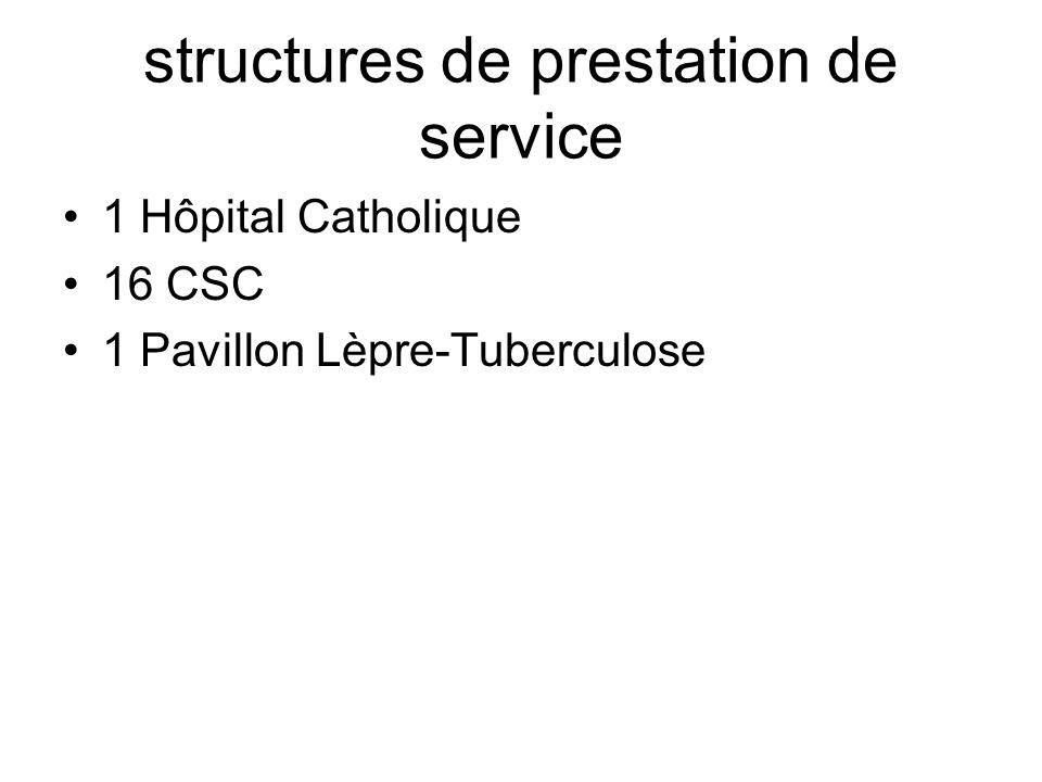 structures de prestation de service 1 Hôpital Catholique 16 CSC 1 Pavillon Lèpre-Tuberculose