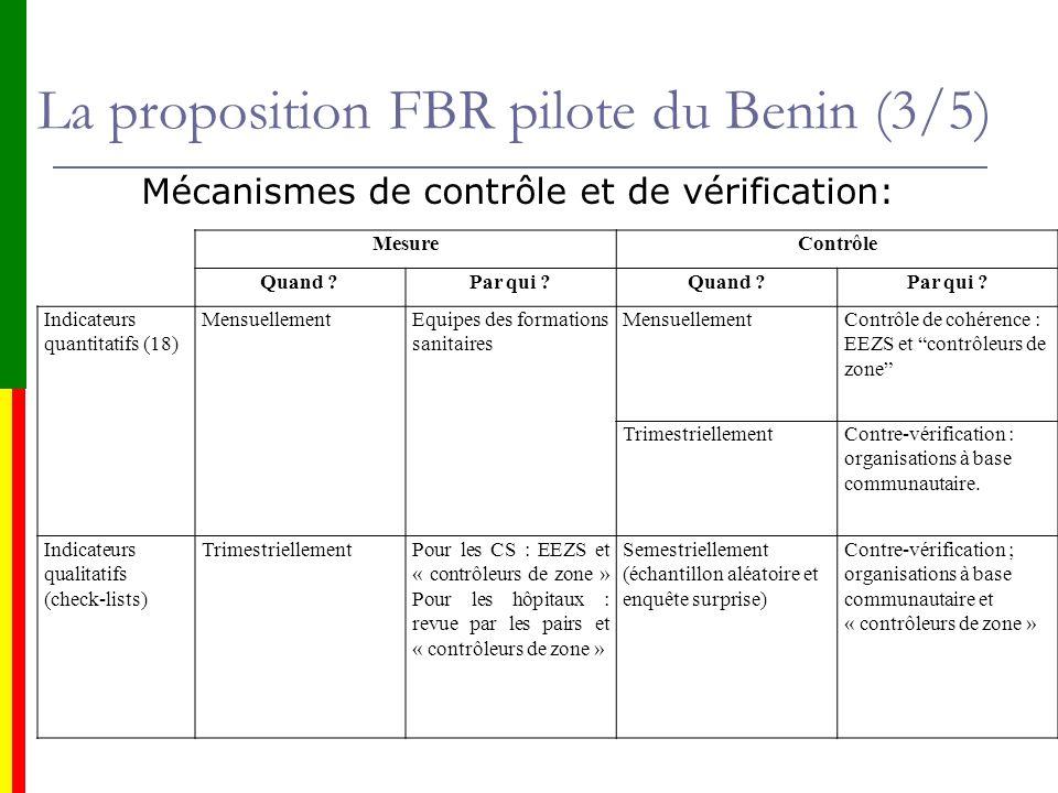 La proposition FBR pilote du Benin (3/5) Mécanismes de contrôle et de vérification: MesureContrôle Quand ?Par qui ?Quand ?Par qui ? Indicateurs quanti